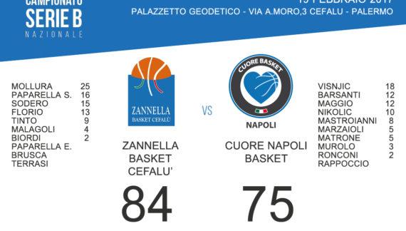 Zannella Basket Cefalù 84 – Cuore Napoli Basket 75 (d.t.s)