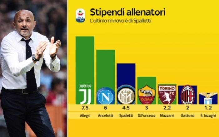 Serie A, qual è l'allenatore più pagato?